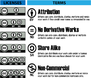 A breakdown of Creative Commons shorthand. It shows the available licenses and definitions of the terms. Attribution: others can copy, distribute, display, perform and remix your work if they credit your name as requested by you. No Derivative Works: Others can only copy, distribute, display or perform verbatim copies of your work. Share Alike: Others can distribute your work only under a license identical to the one you have chosen for your work Non-Commercial: Others can copy, distribute, display, perform or remix your work but for non-commercial purposes only.